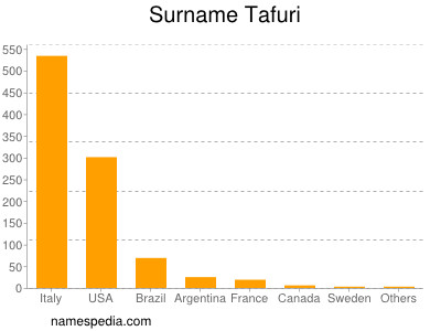 Surname Tafuri