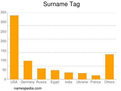 Surname Tag