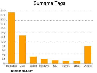 Surname Taga