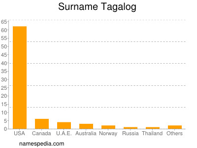 Surname Tagalog