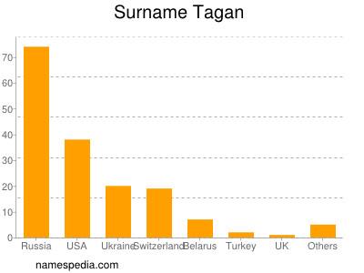 Surname Tagan