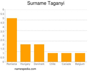 Surname Taganyi