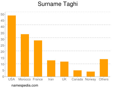 Surname Taghi