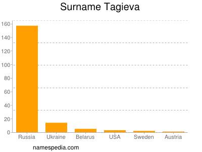 Surname Tagieva