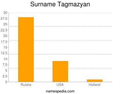 Surname Tagmazyan