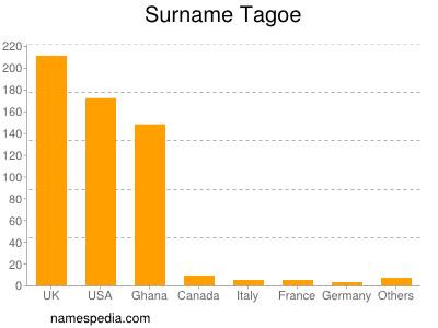 Surname Tagoe