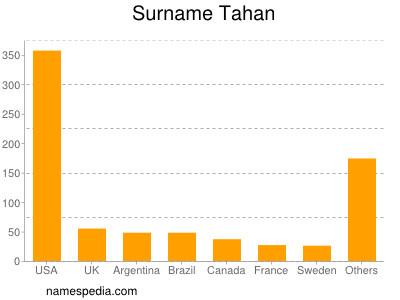 Surname Tahan