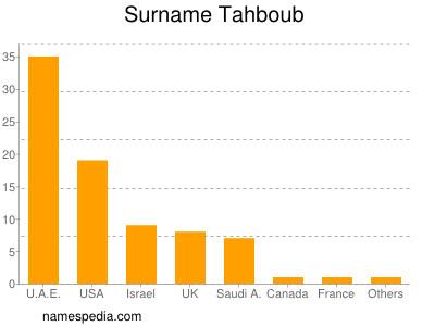 Surname Tahboub