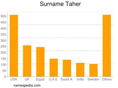 Surname Taher
