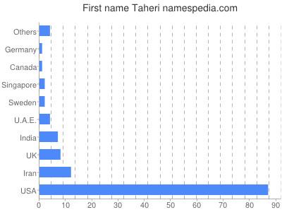 Given name Taheri