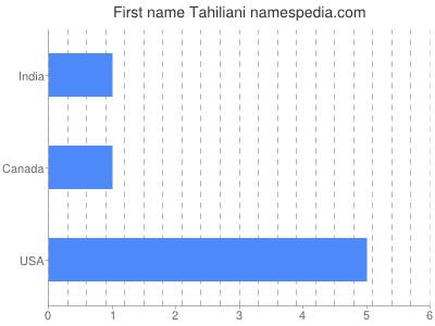 Given name Tahiliani
