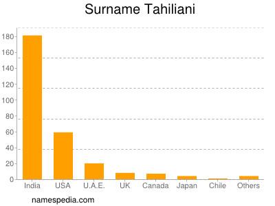 Surname Tahiliani