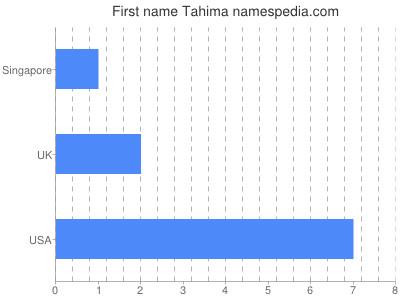 Given name Tahima