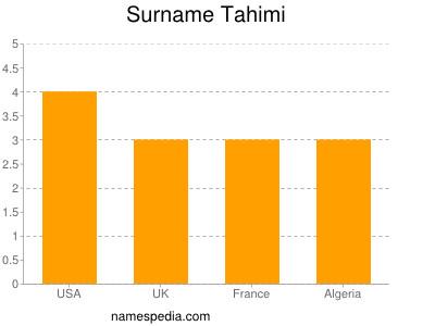 Surname Tahimi
