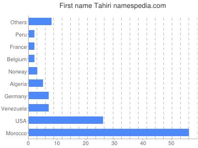 Given name Tahiri