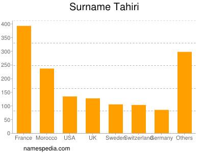 Surname Tahiri