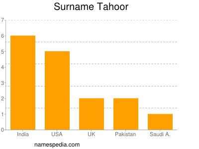 Surname Tahoor