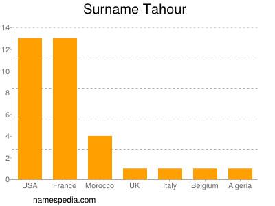 Surname Tahour