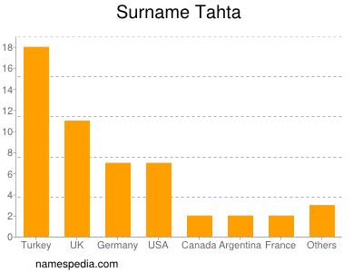 Surname Tahta