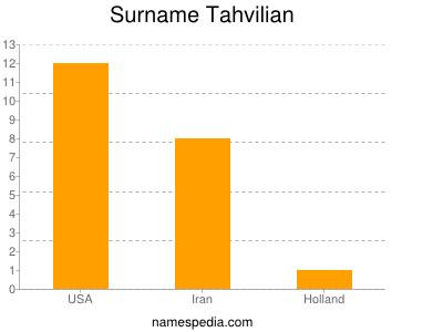 Surname Tahvilian