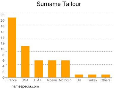 Surname Taifour