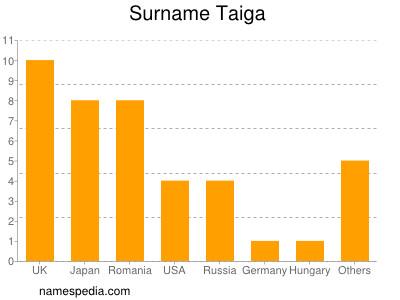 Surname Taiga