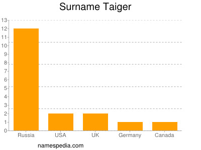Surname Taiger