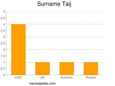 Surname Taij