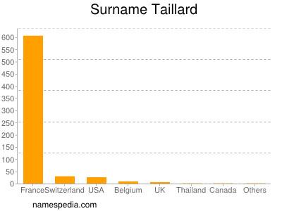 Surname Taillard