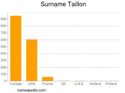 Surname Taillon