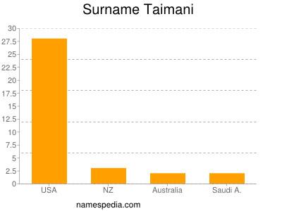 Surname Taimani