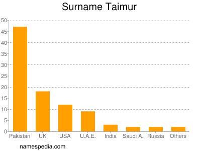 Surname Taimur