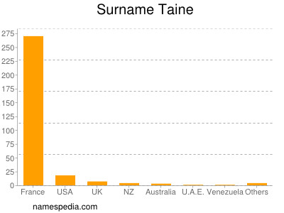 Surname Taine