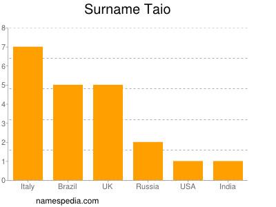 Surname Taio