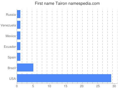 Given name Tairon