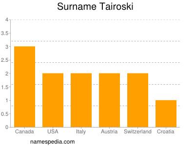 Surname Tairoski