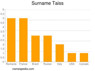 Surname Taiss
