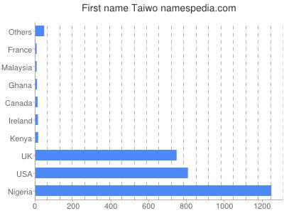 Given name Taiwo