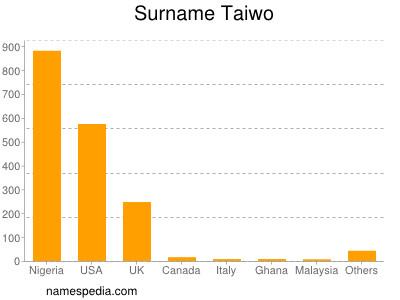 Surname Taiwo