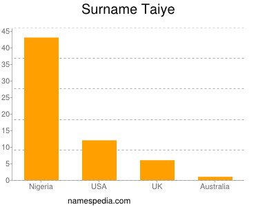 Surname Taiye