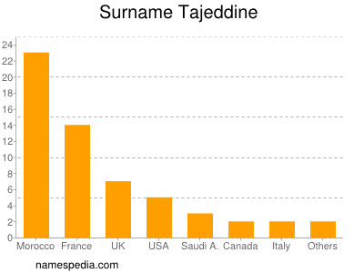 Surname Tajeddine