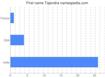 Given name Tajendra
