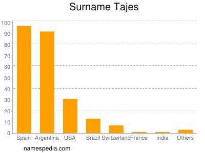 Surname Tajes