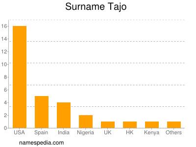 Surname Tajo