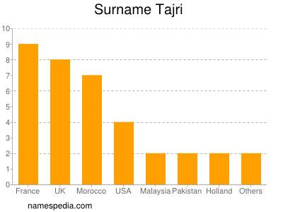 Surname Tajri