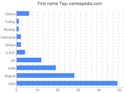 Given name Taju