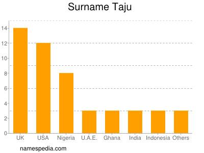 Surname Taju
