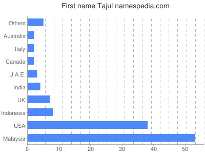 Given name Tajul