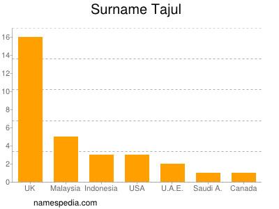Surname Tajul