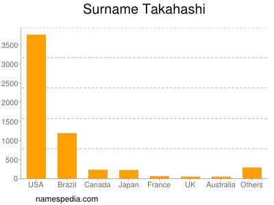 Surname Takahashi